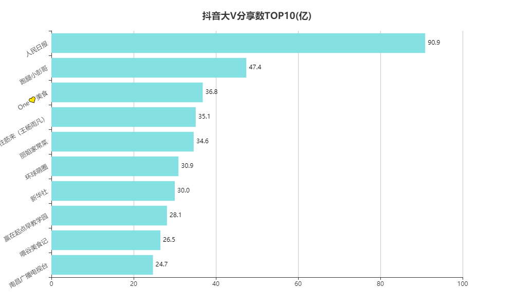 抖音大V分享数TOP10(亿)