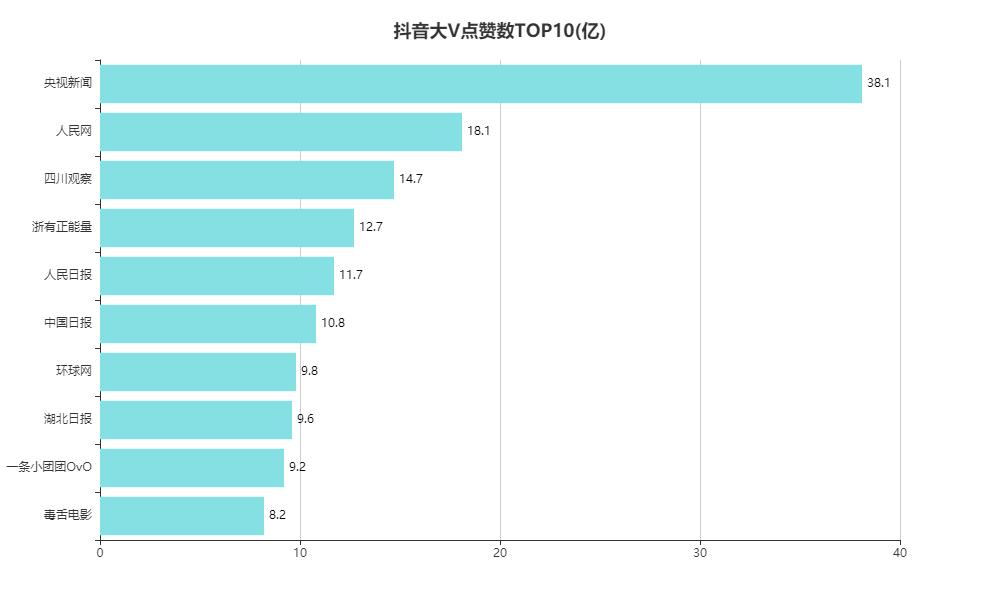 抖音大V点赞数TOP10(亿)